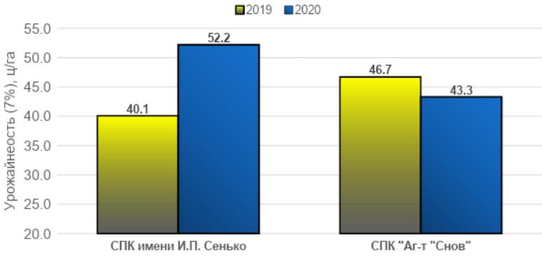 Сравнительный анализ роста рапса 2019-2020